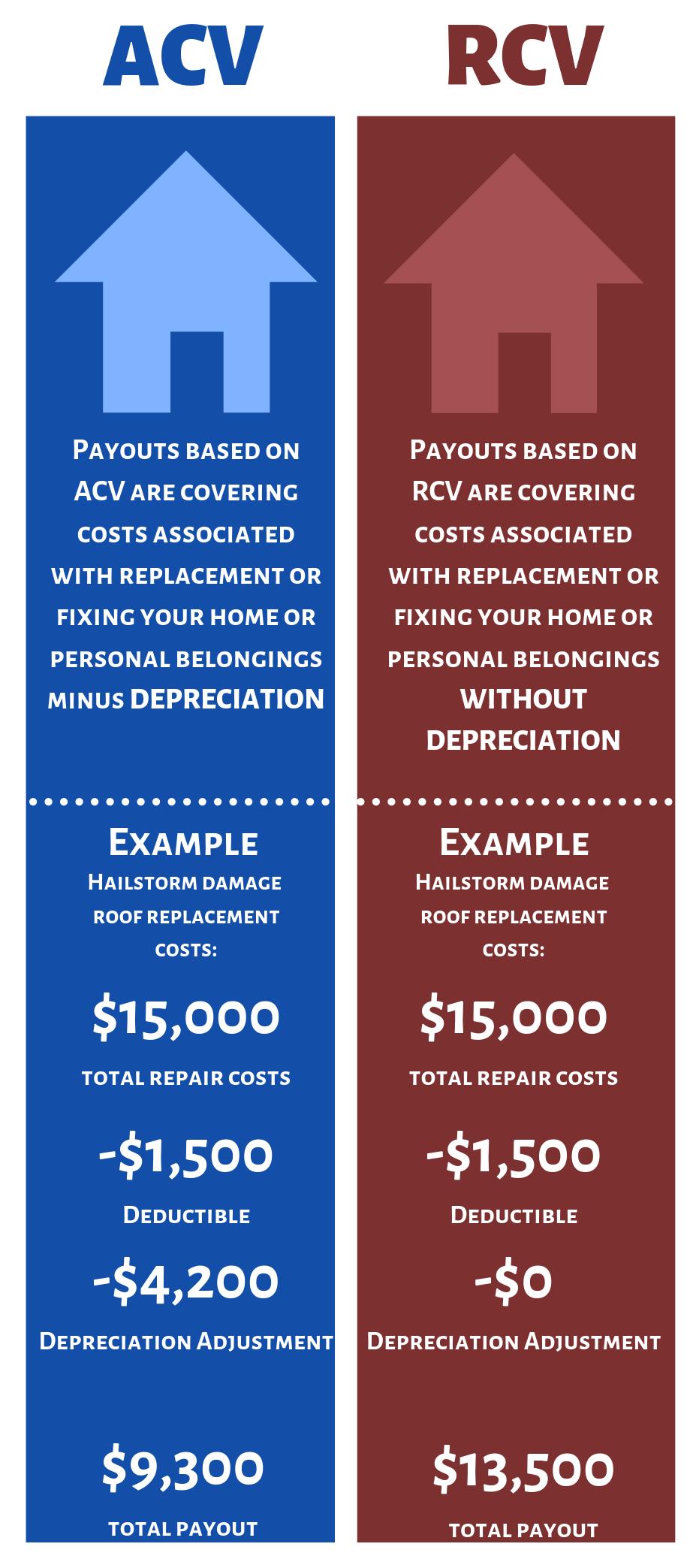 Actual Cash Value (ACV) vs Replacement Cost Value (RCV)
